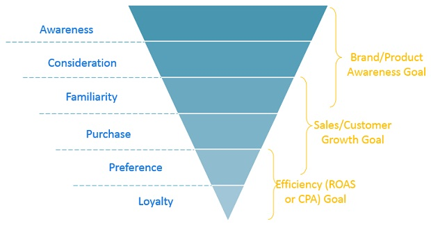Using the Purchase Funnel
