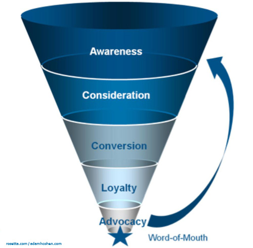 Building Your Marketing Funnel