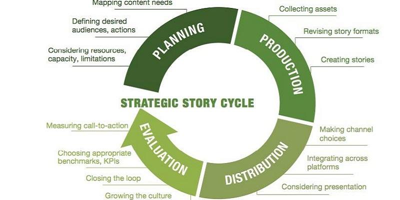 Quy trình Lên ý tưởng - Sản xuất - Phân phối