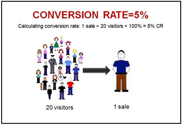 Tỷ lệ chuyển đổi CR - Conversion Rate