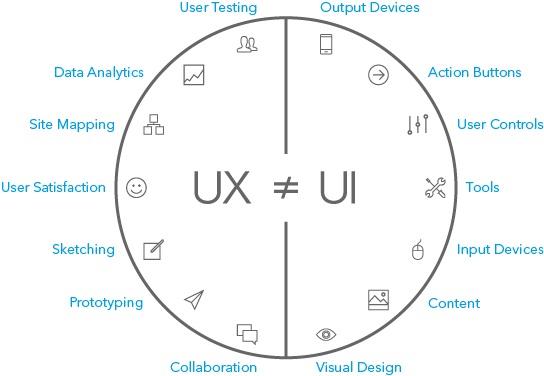 UX and UI tìm hiểu