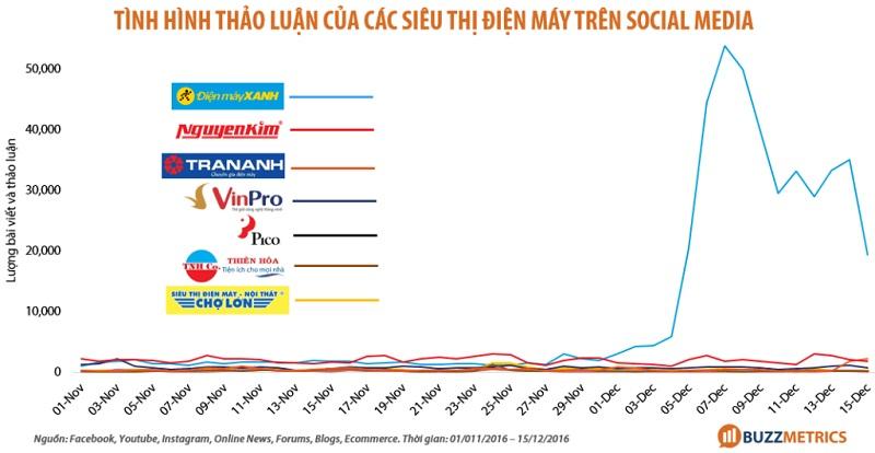 Phân tích quảng cáo của Điện Máy Xanh năm 2017