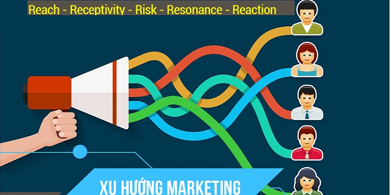5r Trong marketing hiện nay