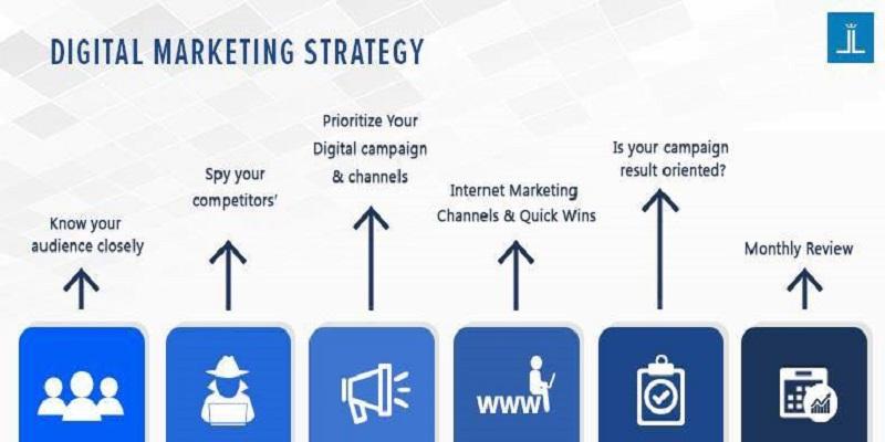 Lập kế hoạch Digital marketing digital tổng thể như nào?